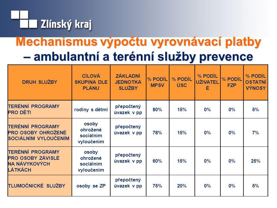 Mechanismus výpočtu vyrovnávací platby – ambulantní a terénní služby prevence DRUH SLUŽBY CÍLOVÁ SKUPINA DLE PLÁNU ZÁKLADNÍ JEDNOTKA SLUŽBY % PODÍL MPSV % PODÍL ÚSC % PODÍL UŽIVATEL É % PODÍL FZP % PODÍL OSTATNÍ VÝNOSY TERÉNNÍ PROGRAMY PRO DĚTI rodiny s dětmi přepočtený úvazek v pp 80%15%0% 5% TERÉNNÍ PROGRAMY PRO OSOBY OHROŽENÉ SOCIÁLNÍM VYLOUČENÍM osoby ohrožené sociálním vyloučením přepočtený úvazek v pp78%15%0% 7% TERÉNNÍ PROGRAMY PRO OSOBY ZÁVISLÉ NA NÁVYKOVÝCH LÁTKÁCH osoby ohrožené sociálním vyloučením přepočtený úvazek v pp60%15%0% 25% TLUMOČNICKÉ SLUŽBYosoby se ZP přepočtený úvazek v pp75%20%0% 5%