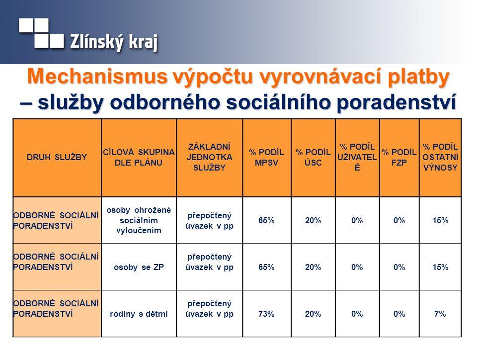 Mechanismus výpočtu vyrovnávací platby – služby odborného sociálního poradenství DRUH SLUŽBY CÍLOVÁ SKUPINA DLE PLÁNU ZÁKLADNÍ JEDNOTKA SLUŽBY % PODÍL MPSV % PODÍL ÚSC % PODÍL UŽIVATEL É % PODÍL FZP % PODÍL OSTATNÍ VÝNOSY ODBORNÉ SOCIÁLNÍ PORADENSTVÍ osoby ohrožené sociálním vyloučením přepočtený úvazek v pp 65%20%0% 15% ODBORNÉ SOCIÁLNÍ PORADENSTVÍosoby se ZP přepočtený úvazek v pp65%20%0% 15% ODBORNÉ SOCIÁLNÍ PORADENSTVÍrodiny s dětmi přepočtený úvazek v pp73%20%0% 7%