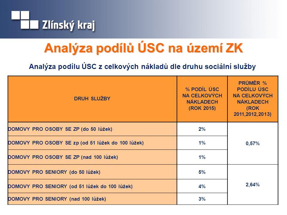 Analýza podílů ÚSC na území ZK DRUH SLUŽBY % PODÍL ÚSC NA CELKOVÝCH NÁKLADECH (ROK 2015) PRŮMĚR % PODÍLU ÚSC NA CELKOVÝCH NÁKLADECH (ROK 2011,2012,2013) DOMOVY PRO OSOBY SE ZP (do 50 lůžek)2% 0,57% DOMOVY PRO OSOBY SE zp (od 51 lůžek do 100 lůžek)1% DOMOVY PRO OSOBY SE ZP (nad 100 lůžek)1% DOMOVY PRO SENIORY (do 50 lůžek)5% 2,64% DOMOVY PRO SENIORY (od 51 lůžek do 100 lůžek)4% DOMOVY PRO SENIORY (nad 100 lůžek)3% 9% Analýza podílu ÚSC z celkových nákladů dle druhu sociální služby