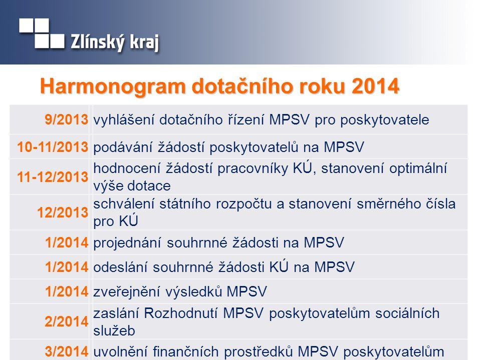 Harmonogram dotačního roku 2014 9/2013 vyhlášení dotačního řízení MPSV pro poskytovatele 10-11/2013 podávání žádostí poskytovatelů na MPSV 11-12/2013 hodnocení žádostí pracovníky KÚ, stanovení optimální výše dotace 12/2013 schválení státního rozpočtu a stanovení směrného čísla pro KÚ 1/2014 projednání souhrnné žádosti na MPSV 1/2014 odeslání souhrnné žádosti KÚ na MPSV 1/2014 zveřejnění výsledků MPSV 2/2014 zaslání Rozhodnutí MPSV poskytovatelům sociálních služeb 3/2014 uvolnění finančních prostředků MPSV poskytovatelům