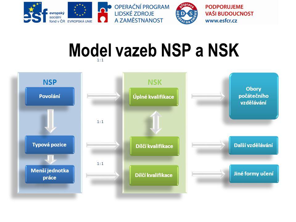 Model vazeb NSP a NSK NSK NSP Povolání Typová pozice Menší jednotka práce Úplné kvalifikace Dílčí kvalifikace Další vzdělávání Jiné formy učení Obory počátečního vzdělávání Dílčí kvalifikace 1:1