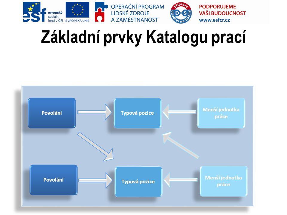 Základní prvky Katalogu prací Povolání Typová pozice Menší jednotka práce Povolání Typová pozice Menší jednotka práce