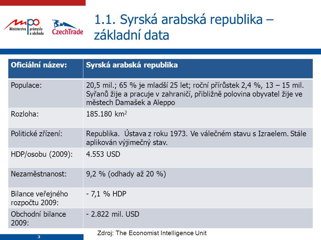 3 1.1. Syrská arabská republika – základní data 3 Oficiální název:Syrská arabská republika Populace:20,5 mil.; 65 % je mladší 25 let; roční přírůstek