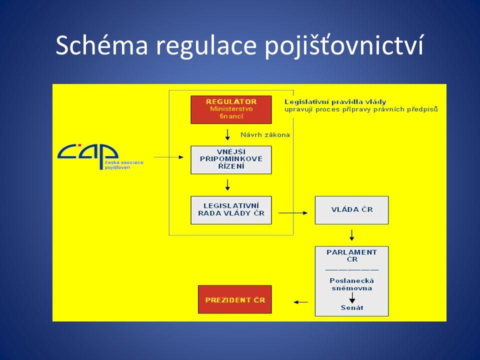 Schéma regulace pojišťovnictví