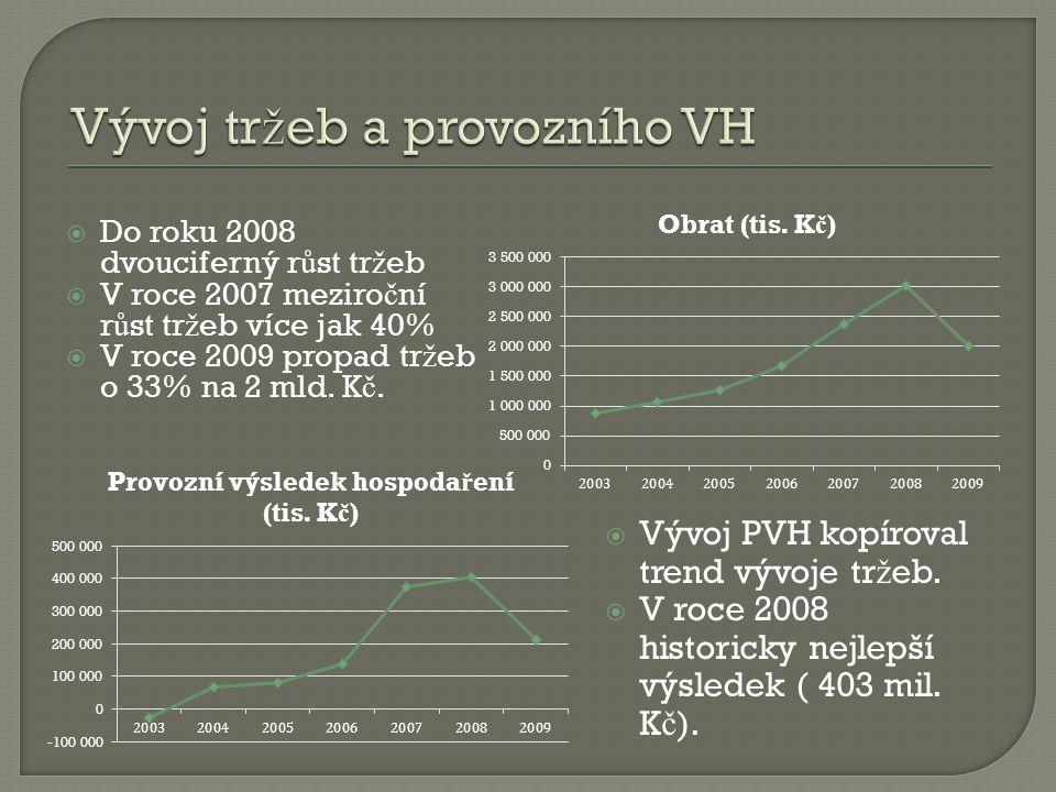  Vývoj PVH kopíroval trend vývoje tr ž eb.  V roce 2008 historicky nejlepší výsledek ( 403 mil. K č ).  Do roku 2008 dvouciferný r ů st tr ž eb  V