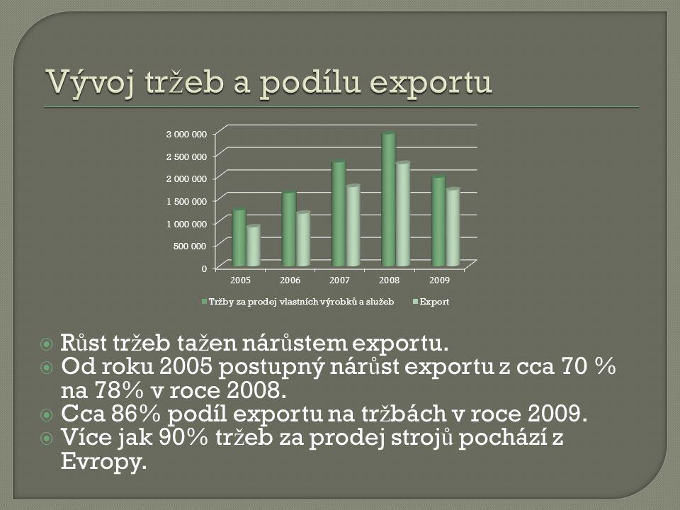  R ů st tr ž eb ta ž en nár ů stem exportu.  Od roku 2005 postupný nár ů st exportu z cca 70 % na 78% v roce 2008.  Cca 86% podíl exportu na tr ž b