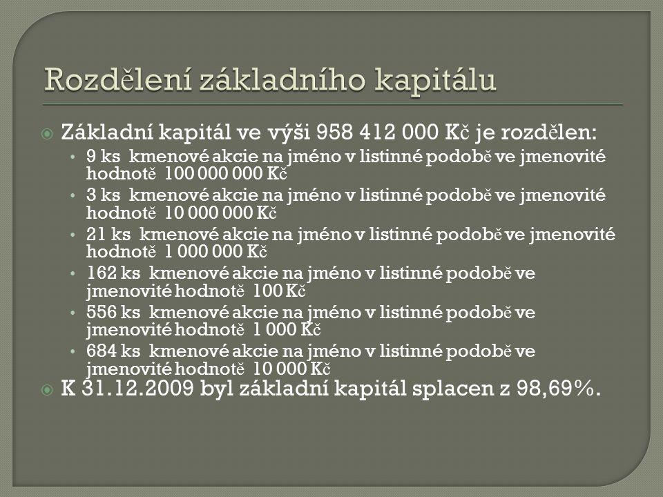  Základní kapitál ve výši 958 412 000 K č je rozd ě len: 9 ks kmenové akcie na jméno v listinné podob ě ve jmenovité hodnot ě 100 000 000 K č 3 ks km