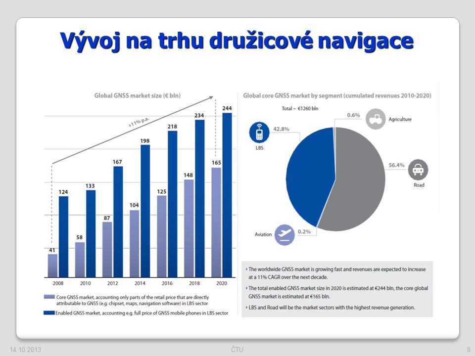 8 Vývoj na trhu družicové navigace 14.10.2013ČTU