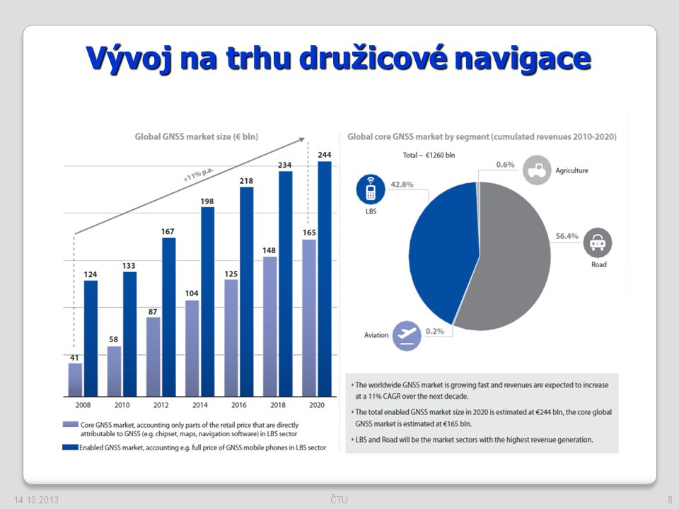 9 GNSS trh dosáhne 165 miliard EUR v roce 2020 14.10.2013ČTU