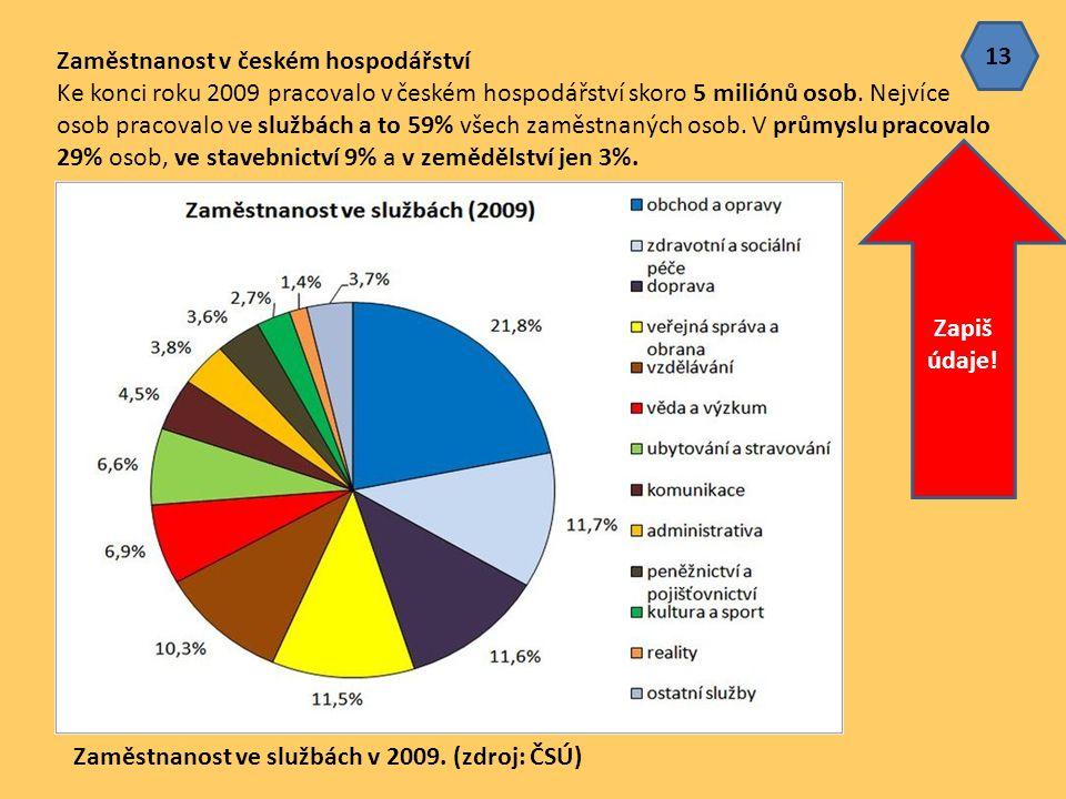 Zaměstnanost v českém hospodářství Ke konci roku 2009 pracovalo v českém hospodářství skoro 5 miliónů osob. Nejvíce osob pracovalo ve službách a to 59