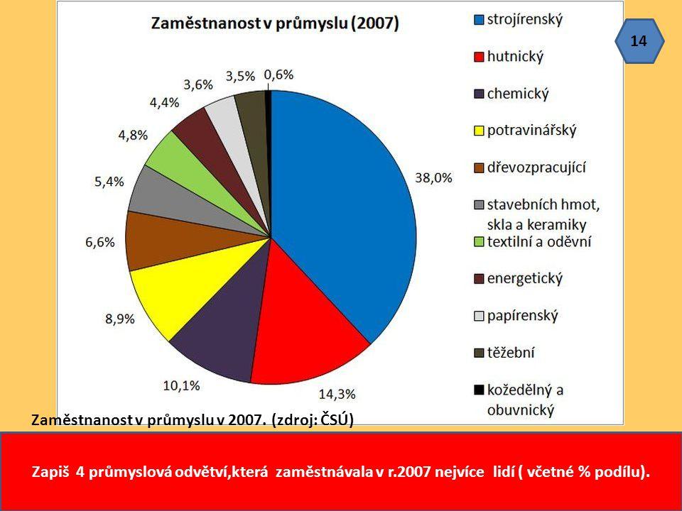 Zaměstnanost v průmyslu v 2007. (zdroj: ČSÚ) Zapiš 4 průmyslová odvětví,která zaměstnávala v r.2007 nejvíce lidí ( včetné % podílu). 14