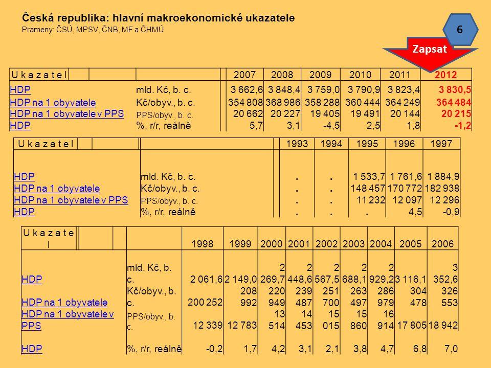 U k a z a t e l 200720082009201020112012 HDPmld. Kč, b. c. 3 662,63 848,43 759,03 790,93 823,43 830,5 HDP na 1 obyvateleKč/obyv., b. c. 354 808368 986