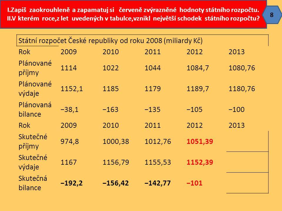 Státní rozpočet České republiky od roku 2008 (miliardy Kč) Rok20092010201120122013 Plánované příjmy 1114102210441084,71080,76 Plánované výdaje 1152,11