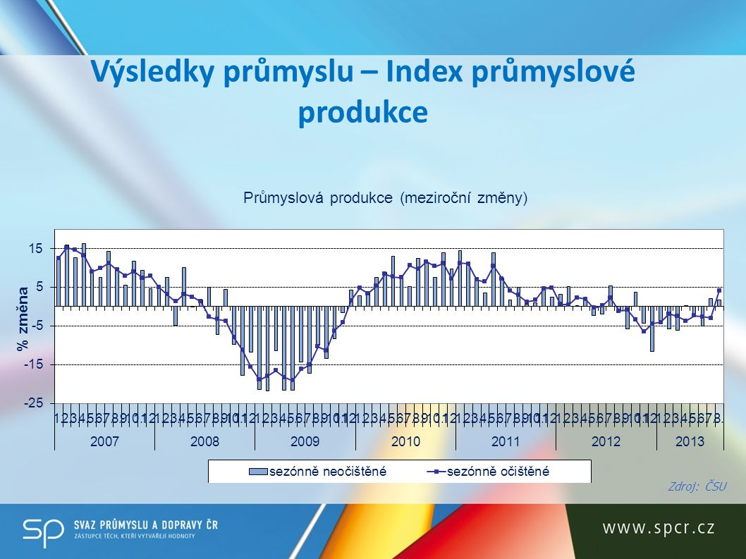 Výsledky průmyslu – Index průmyslové produkce Zdroj: ČSU