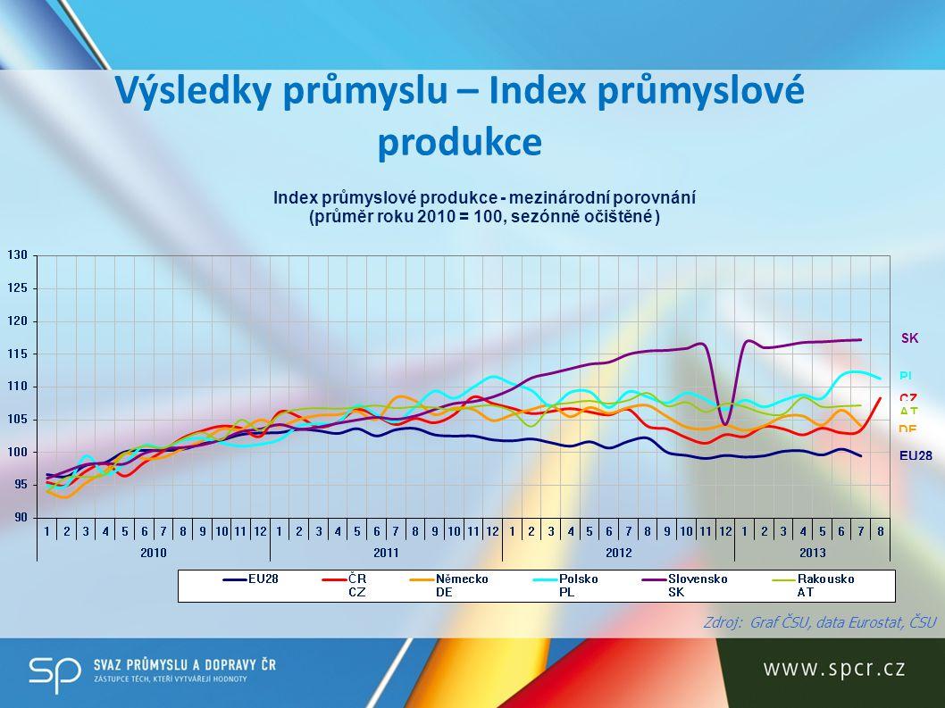 Výsledky průmyslu – Index průmyslové produkce Zdroj: Graf ČSU, data Eurostat, ČSU