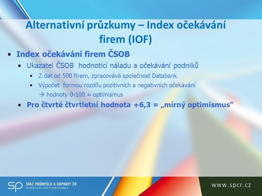 Alternativní průzkumy – Index očekávání firem (IOF) Index očekávání firem ČSOB Ukazatel ČSOB hodnotící náladu a očekávání podniků Z dat od 500 firem,