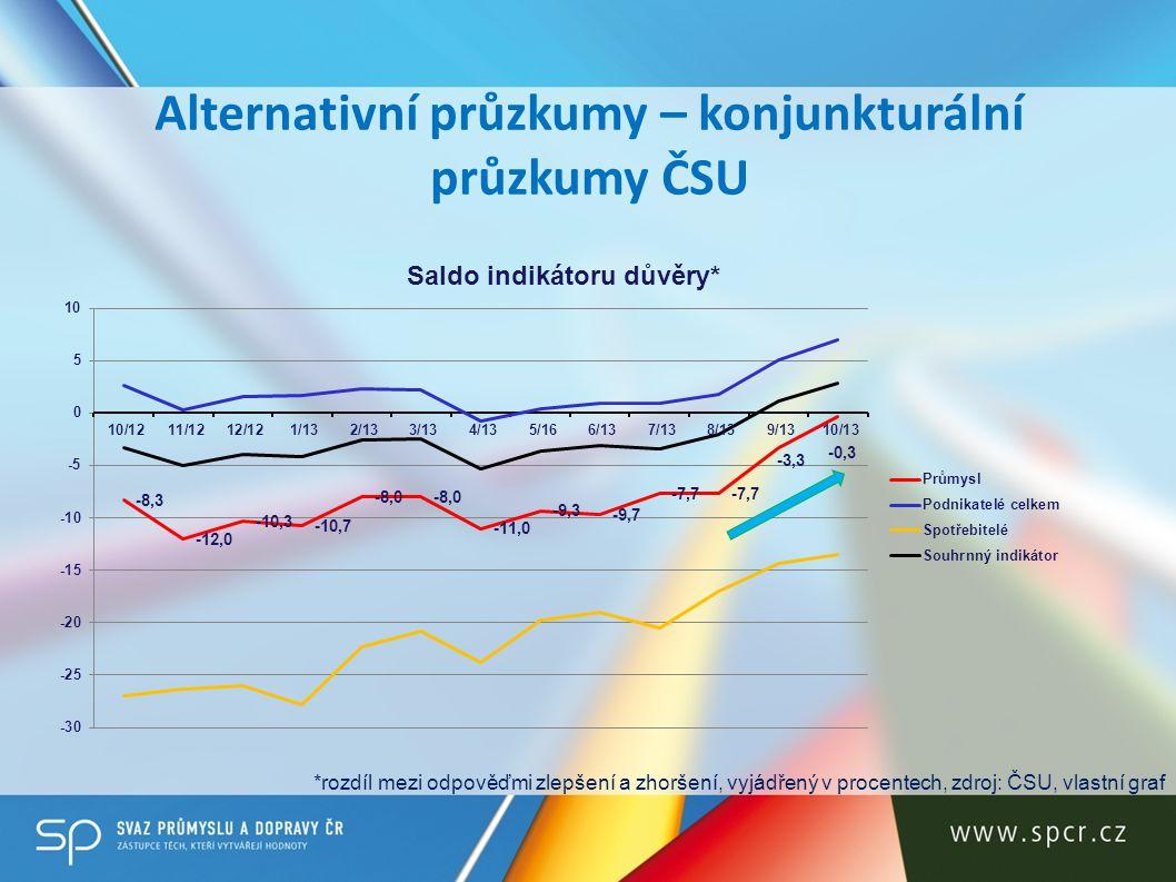 Alternativní průzkumy – konjunkturální průzkumy ČSU *rozdíl mezi odpověďmi zlepšení a zhoršení, vyjádřený v procentech, zdroj: ČSU, vlastní graf
