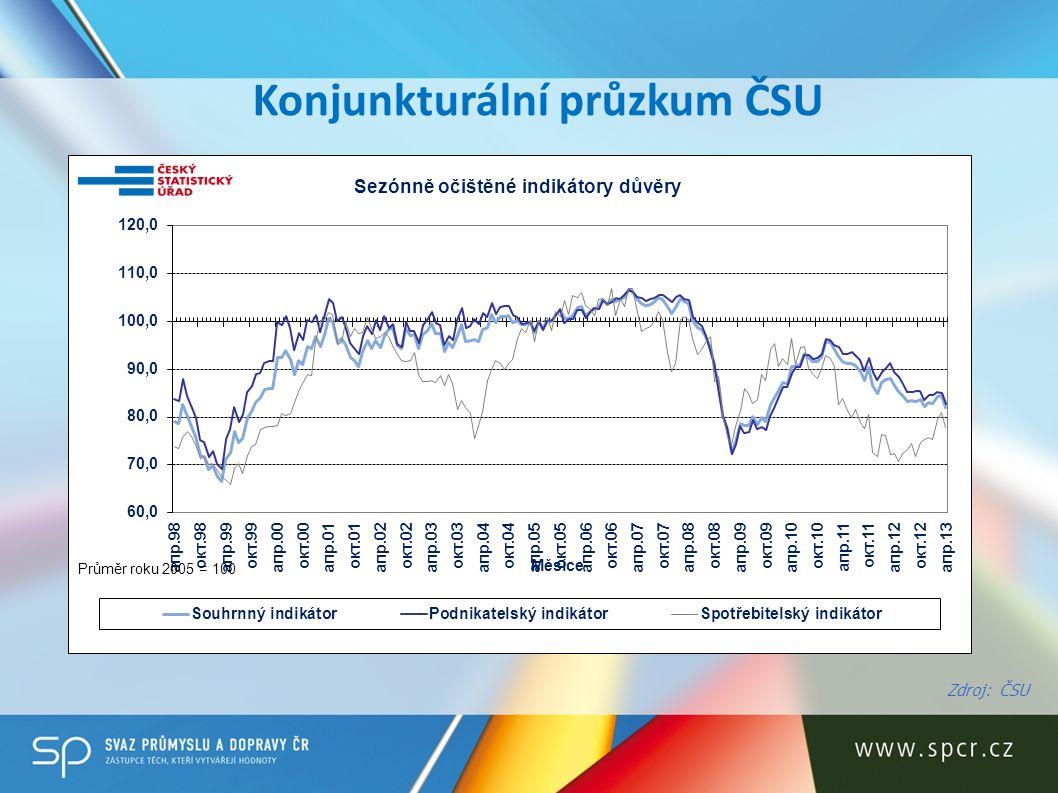 Konjunkturální průzkum ČSU Zdroj: ČSU