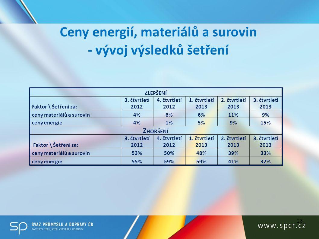 28 Ceny energií, materiálů a surovin - vývoj výsledků šetření Z LEPŠENÍ Faktor \ Šetření za: 3. čtvrtletí 2012 4. čtvrtletí 2012 1. čtvrtletí 2013 2.