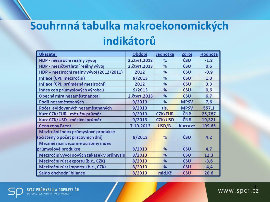Souhrnná tabulka makroekonomických indikátorů 4 UkazatelObdobíJednotkaZdrojHodnota HDP - meziroční reálný vývoj 2.čtvrt.2013%ČSU-1,3 HDP - mezičtvrtle