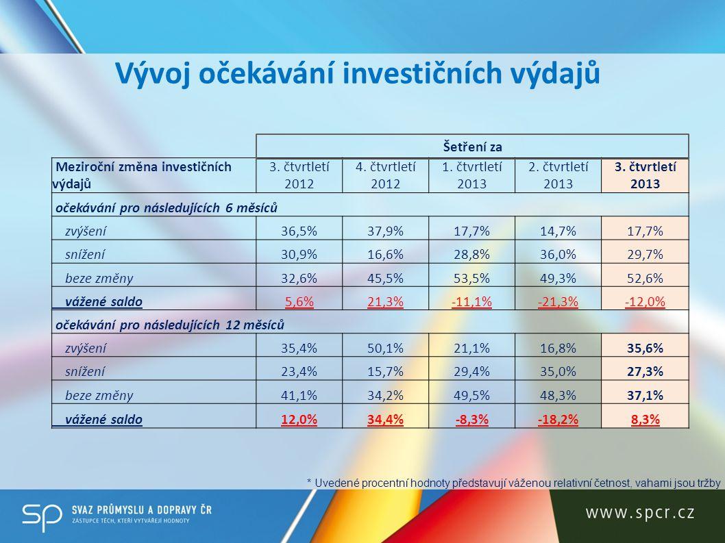 Vývoj očekávání investičních výdajů Meziroční změna investičních výdajů 3. čtvrtletí 2012 4. čtvrtletí 2012 1. čtvrtletí 2013 2. čtvrtletí 2013 3. čtv
