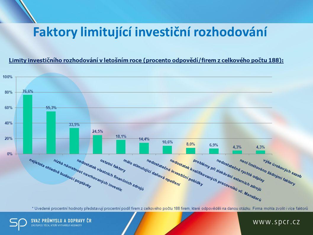 Faktory limitující investiční rozhodování Limity investičního rozhodování v letošním roce (procento odpovědí/firem z celkového počtu 188): * Uvedené p