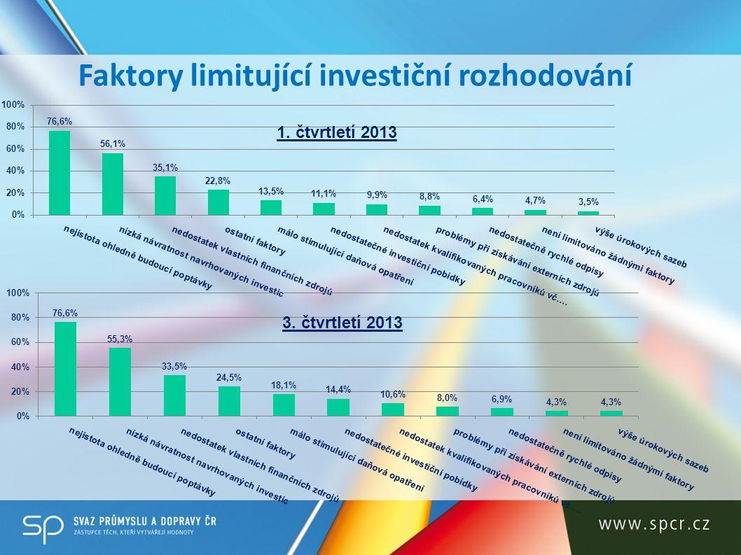 Faktory limitující investiční rozhodování 1. čtvrtletí 2013 3. čtvrtletí 2013
