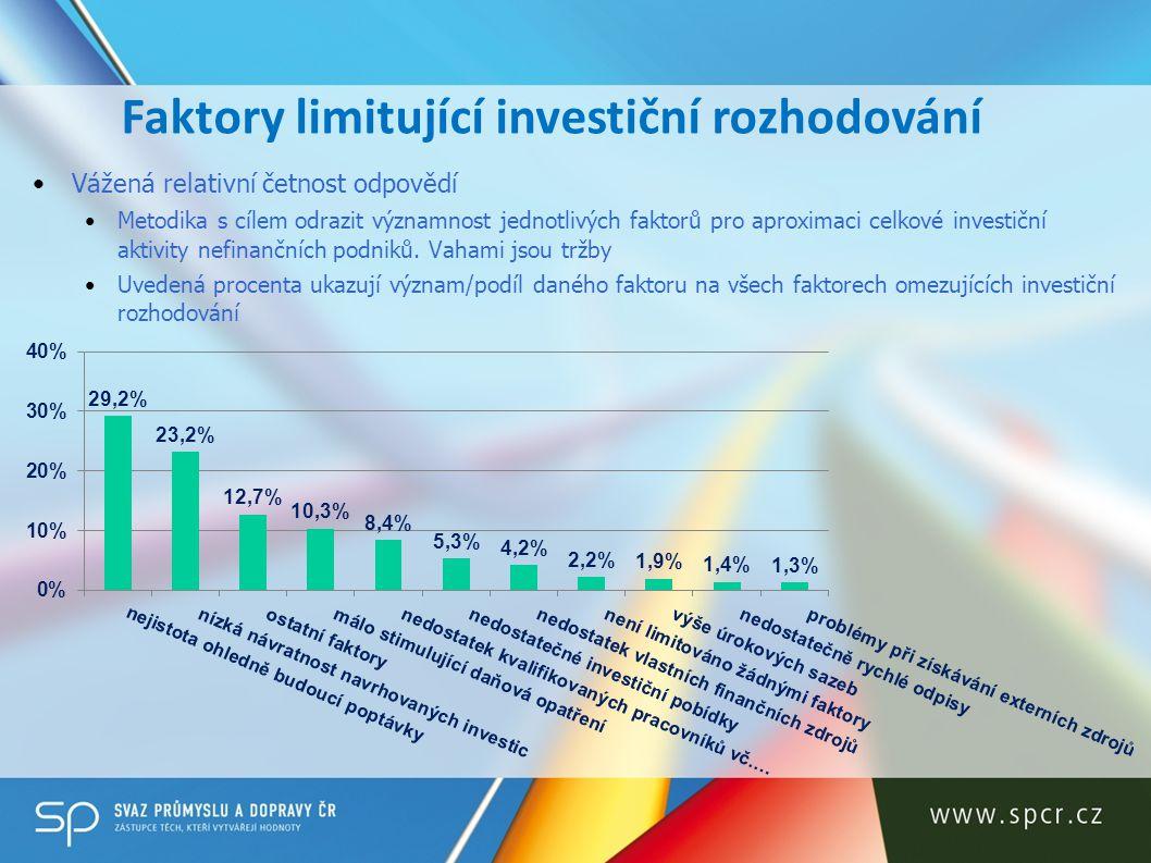 Faktory limitující investiční rozhodování Vážená relativní četnost odpovědí Metodika s cílem odrazit významnost jednotlivých faktorů pro aproximaci ce
