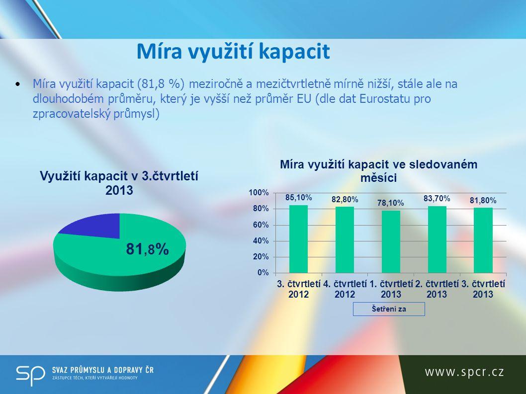 Míra využití kapacit Míra využití kapacit (81,8 %) meziročně a mezičtvrtletně mírně nižší, stále ale na dlouhodobém průměru, který je vyšší než průměr