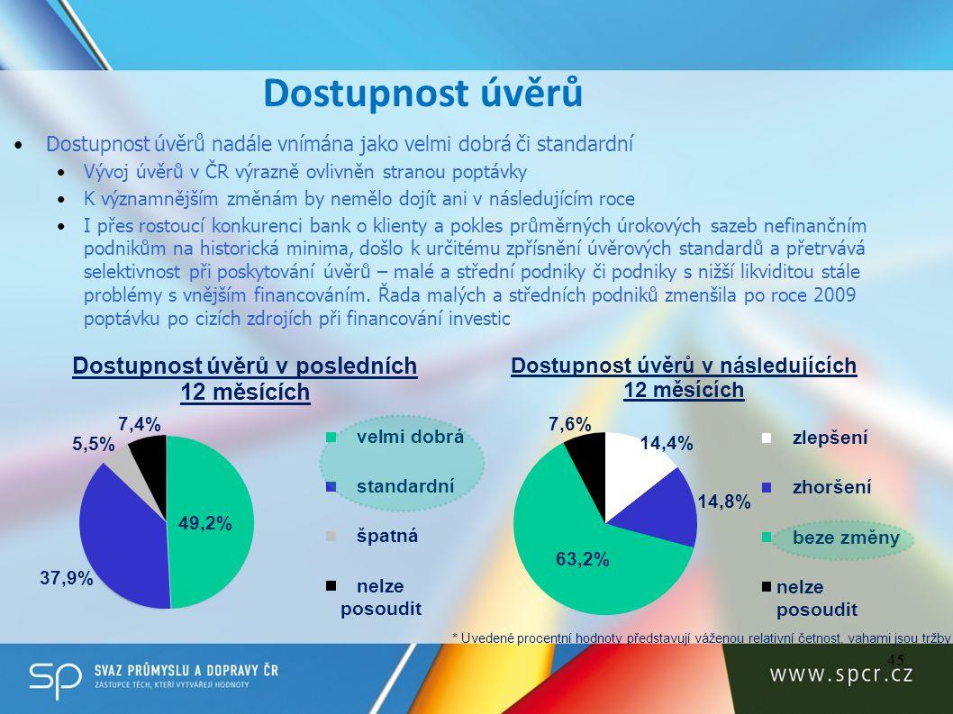 Dostupnost úvěrů 45 Dostupnost úvěrů nadále vnímána jako velmi dobrá či standardní Vývoj úvěrů v ČR výrazně ovlivněn stranou poptávky K významnějším z