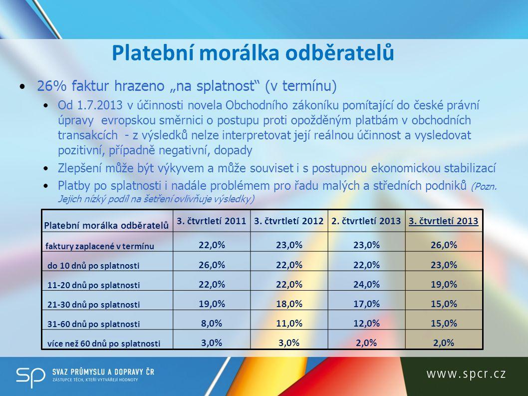 Platební morálka odběratelů 3. čtvrtletí 20113. čtvrtletí 20122. čtvrtletí 20133. čtvrtletí 2013 faktury zaplacené v termínu 22,0%23,0% 26,0% do 10 dn