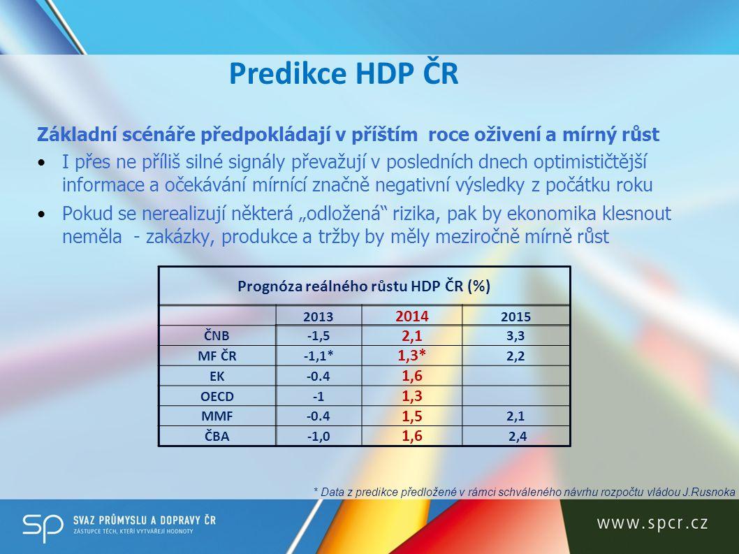 Predikce HDP ČR 2014 – struktura dle výdajů Predikce na rok 2014 ČNBMF ČREKOECDMMF HDP2,10,81,61,31,5 Výdaje na konečnou spotřebu domácností1,30,41,40,91.0 Výdaje na konečnou spotřebu vlády0,6-0,90.4-1,10.3 Tvorba hrubého kapitálu-0,91,3 1.6 Tvorba hrubého fixního kapitálu ‐0,62,30,9 Vývoz zboží a služeb6,92,95,15,95,7 Dovoz zboží a služeb5,52,45,25,15,8