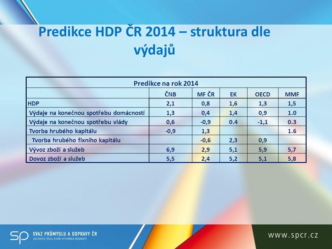 Predikce HDP – mezinárodní srovnání Ukazatel (%)20132014 Zdroj HDP ČR - meziroční reálný vývoj-1,01,3 OECD HDP EA 15 - meziroční reálný vývoj-0,61,1 OECD HDP EU - meziroční reálný vývoj-0,11,2 MMF HDP Eurozóny - meziroční reálný vývoj-0,60,8 až 1,1 CF, MMF, OECF, ECB HDP Německo - meziroční reálný vývoj0,3 až 0,41,3 až 1,9 CF, MMF, OECD, DBB HDP Francie - meziroční reálný vývoj-0,30,8 OECD HDP Maďarsko - meziroční reálný vývoj0,51,3 OECD HDP Rakousko - meziroční reálný vývoj0,51,7 OECD HDP Slovensko - meziroční reálný vývoj0,82,0 OECD HDP Polsko - meziroční reálný vývoj0,92,2 OECD HDP USA - meziroční reálný vývoj1,7 až 2,52,7 až 3,3 CF, MMF, OEDCD, FED HDP Čína - meziroční reálný vývoj7,5 až 7,87,4 až 8,4 CF, MMF, OECD, EIU HDP Rusko - meziroční reálný vývoj2,3 až 2,83,3 až 3,6 CF, MMF, OECD, EIU HDP Japonsko - meziroční reálný vývoj1,6 až 2,81,2 až 2,5 CF, MMF, OECD, BoJ