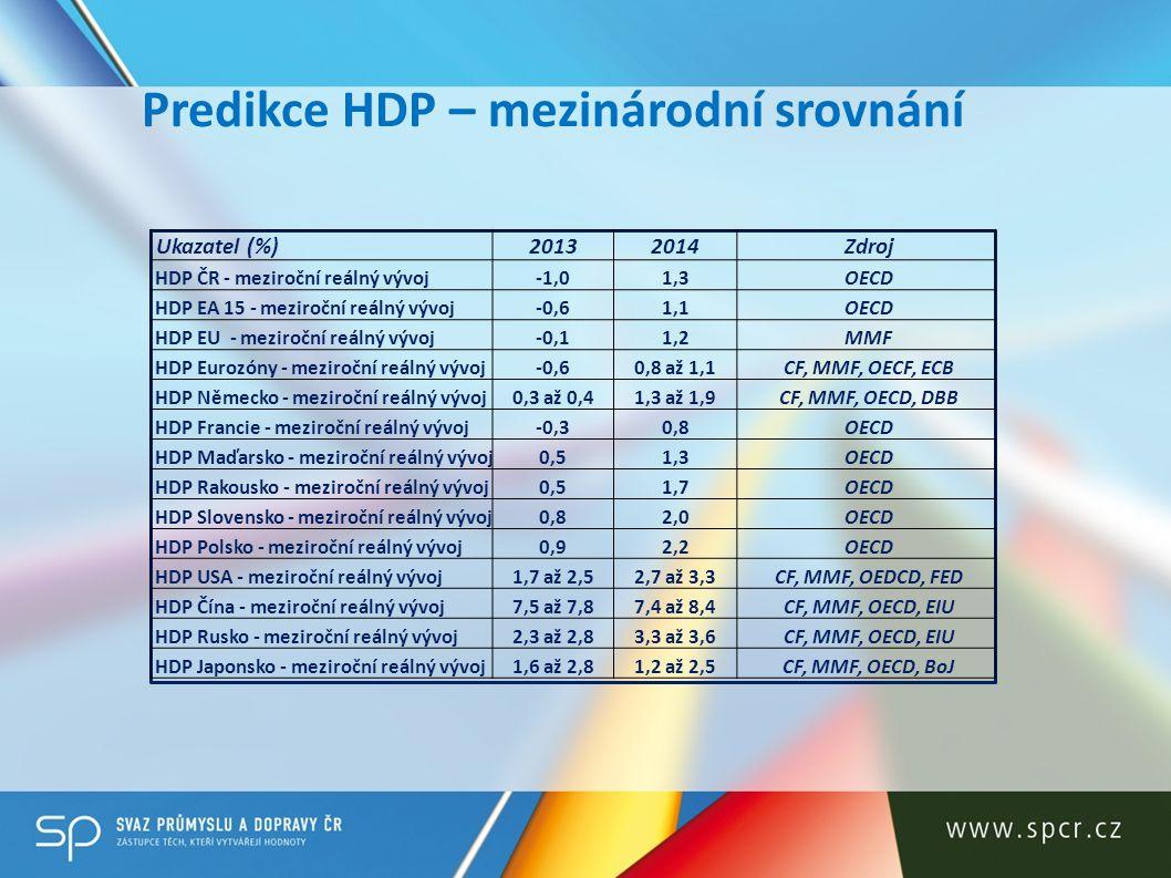 Predikce HDP – mezinárodní srovnání Ukazatel (%)20132014 Zdroj HDP ČR - meziroční reálný vývoj-1,01,3 OECD HDP EA 15 - meziroční reálný vývoj-0,61,1 O