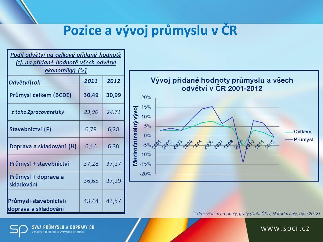 Pozice a vývoj průmyslu v ČR Podíl odvětví na celkové přidané hodnotě (tj. na přidané hodnotě všech odvětví ekonomiky) [%] Odvětví\rok 20112012 Průmys
