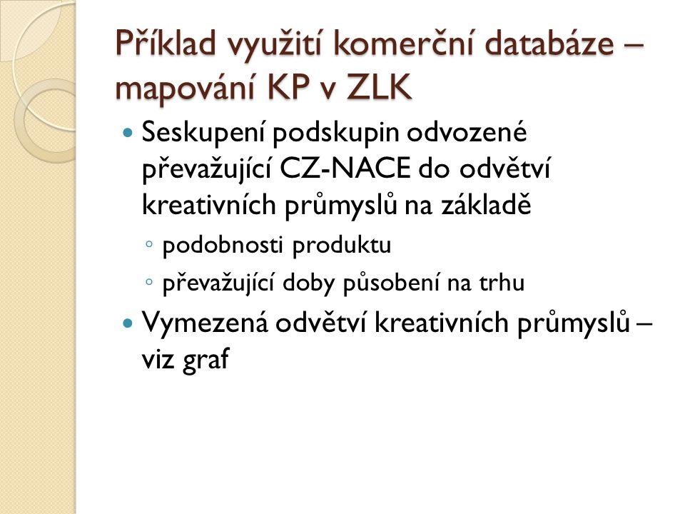 Příklad využití komerční databáze – mapování KP v ZLK Seskupení podskupin odvozené převažující CZ-NACE do odvětví kreativních průmyslů na základě ◦ po