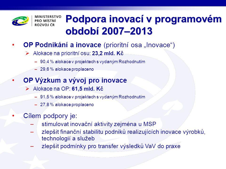 """Podpora inovací v programovém období 2007–2013 OP Podnikání a inovace (prioritní osa """"Inovace"""")  Alokace na prioritní osu: 23,2 mld. Kč –90,4 % aloka"""