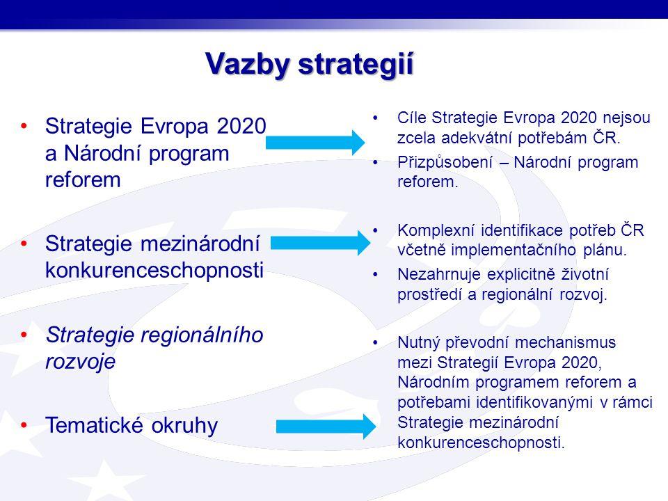 Vazby strategií Strategie Evropa 2020 a Národní program reforem Strategie mezinárodní konkurenceschopnosti Strategie regionálního rozvoje Tematické ok