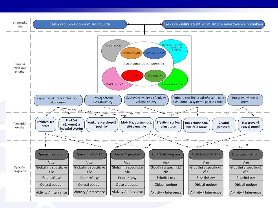 Základní principy přípravy období 2014 - 2020 Princip strategického zaměření a propojování Princip podpory fungujícího trhu Princip podpory kvalitních projektů Princip snadnější přípravy a realizace projektů