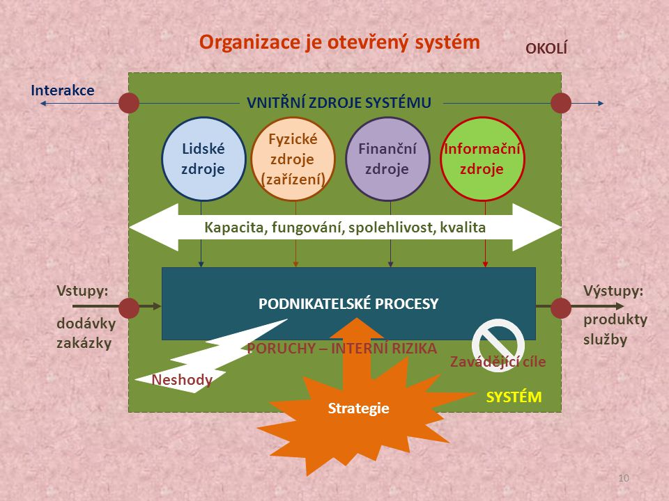 9 Systémové pojetí: Co je to podnikatelský systém? Systém je soubor vzájemně provázaných prvků, který se díky těmto vazbám chová jinak než množina ste