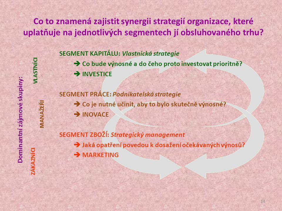 propagace TRH SEGMENT KAPITÁLU SEGMENT PRÁCE SEGMENT ZBOŽÍ investice Potřeby a přání zákazníka Vyhovující produkt či služba kapitálové zdroje úvěr zpě