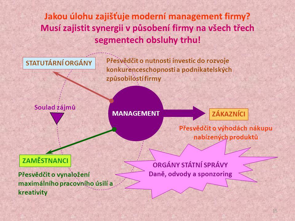 14 Co to znamená zajistit synergii strategií organizace, které uplatňuje na jednotlivých segmentech jí obsluhovaného trhu? SEGMENT KAPITÁLU: Vlastnick