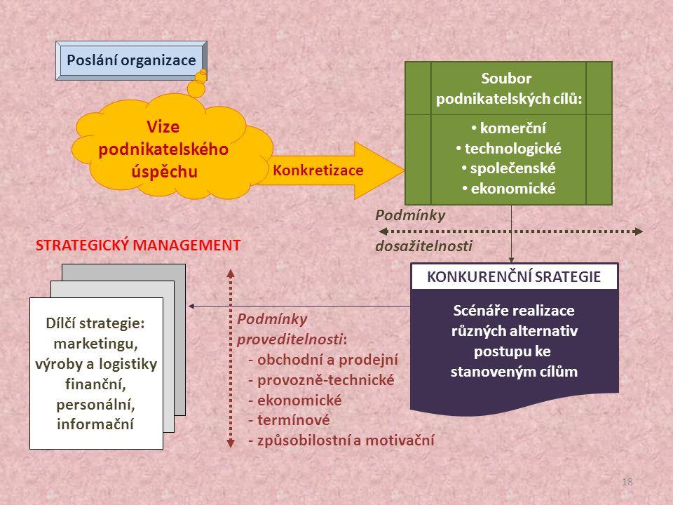 17 Hlavní zásady finančních úvah A. RENTABILITA B. ZISKOVOSTC. LIKVIDITA A. Volba investičních rozhodnutí, která zajistí co nejvyšší podnikatelskou vý