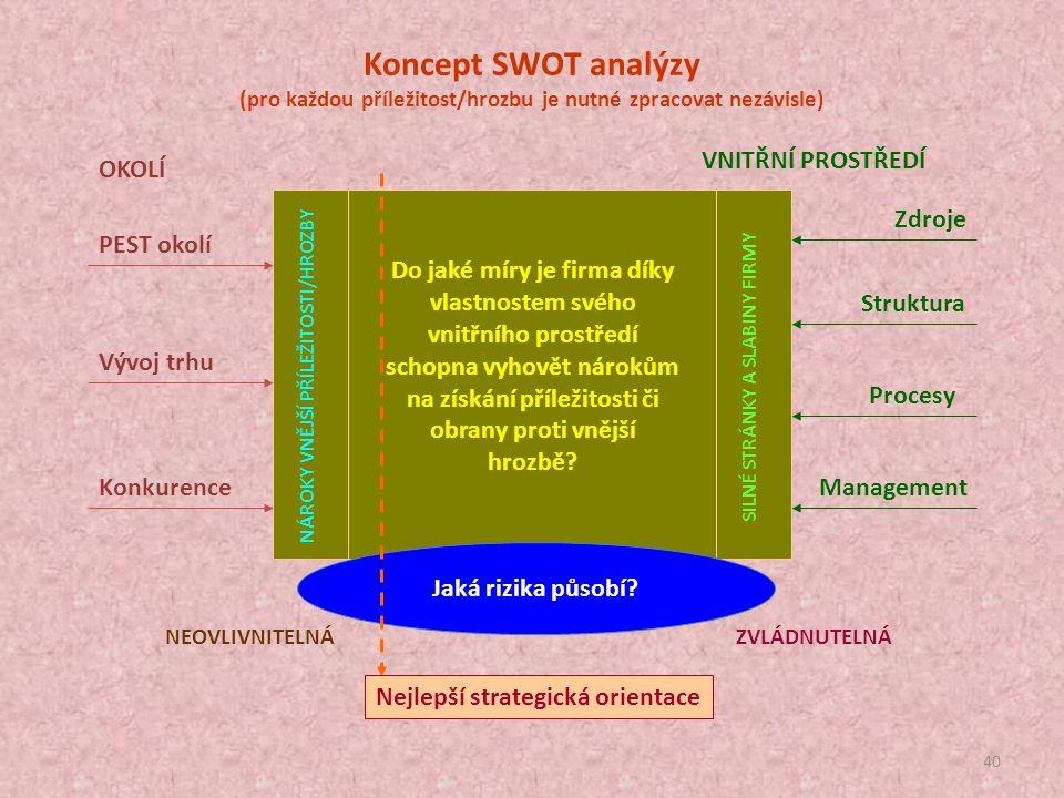 39 zdroje struktura fungování management PEST analýza Specifikace cílů VNITŘNÍ PROSTŘEDÍ S - silné stránky W - slabiny O - příležitosti T - hrozby VNĚ