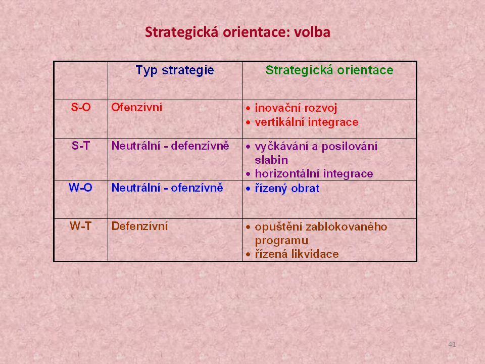 40 Koncept SWOT analýzy (pro každou příležitost/hrozbu je nutné zpracovat nezávisle) Do jaké míry je firma díky vlastnostem svého vnitřního prostředí