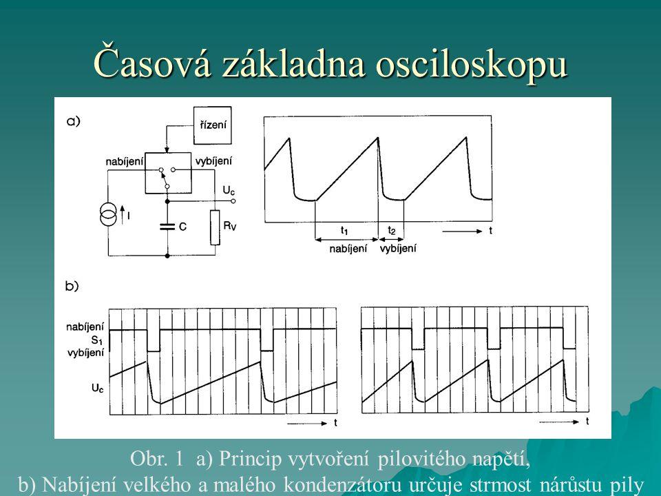 Časová základna osciloskopu Obr. 1 a) Princip vytvoření pilovitého napětí, b) Nabíjení velkého a malého kondenzátoru určuje strmost nárůstu pily