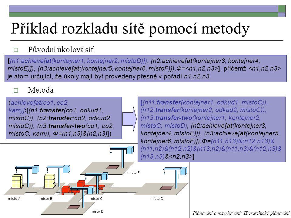 Příklad rozkladu sítě pomocí metody  Původní úkolová síť  Metoda Plánování a rozvrhování: Hierarchické plánování místo B místo C místo A 5 6 místo D místo E místo F 3 1 4 2 [(n1:achieve[at(kontejner1, kontejner2, místoD)]), (n2:achieve[at(kontejner3, kontejner4, místoE)]), (n3:achieve[at(kontejner5, kontejner6, místoF)]),Φ= ], přičemž je atom určující, že úkoly mají být provedeny přesně v pořadí n1,n2,n3 (achieve[at(co1, co2, kam)]:[(n1:transfer(co1, odkud1, místoC)), (n2:transfer(co2, odkud2, místoC)), (n3:transfer-two(co1, co2, místoC, kam)), Φ=(n1,n3)&(n2,n3)]) [(n11:transfer(kontejner1, odkud1, místoC)), (n12:transfer(kontejner2, odkud2, místoC)), (n13:transfer-two(kontejner1, kontejner2, místoC, místoD), (n2:achieve[at(kontejner3, kontejner4, místoE)]), (n3:achieve[at(kontejner5, kontejner6, místoF)]),Φ=(n11,n13)&(n12,n13)& (n11,n2)&(n12,n2)&(n13,n2)&(n11,n3)&(n12,n3)& (n13,n3)& ]  Úkolová síť po provedení rozkladu