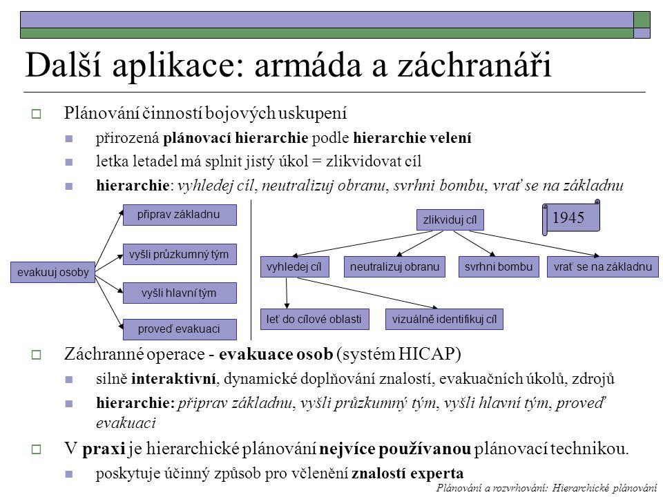  Plánování činností bojových uskupení přirozená plánovací hierarchie podle hierarchie velení letka letadel má splnit jistý úkol = zlikvidovat cíl hierarchie: vyhledej cíl, neutralizuj obranu, svrhni bombu, vrať se na základnu  Záchranné operace - evakuace osob (systém HICAP) silně interaktivní, dynamické doplňování znalostí, evakuačních úkolů, zdrojů hierarchie: připrav základnu, vyšli průzkumný tým, vyšli hlavní tým, proveď evakuaci  V praxi je hierarchické plánování nejvíce používanou plánovací technikou.