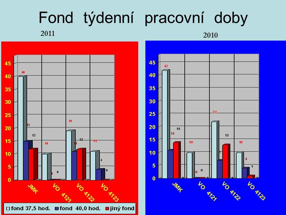 Fond týdenní pracovní doby 2011 2010