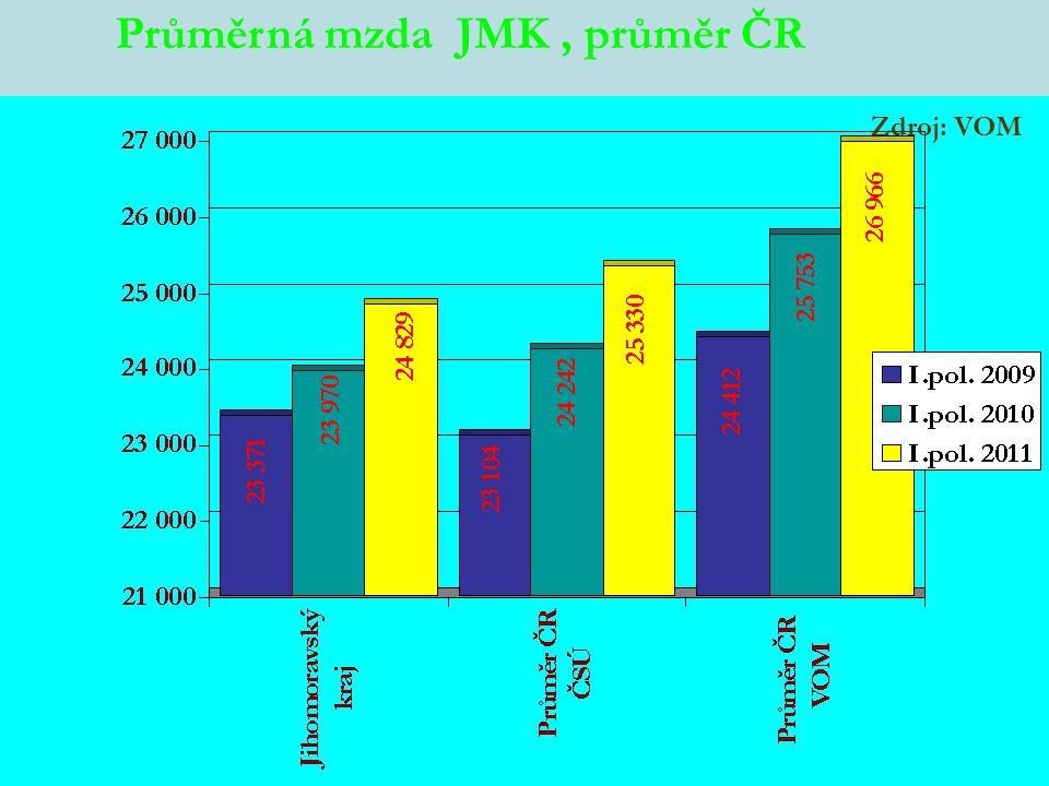 Průměrná mzda JMK, průměr ČR Zdroj: VOM